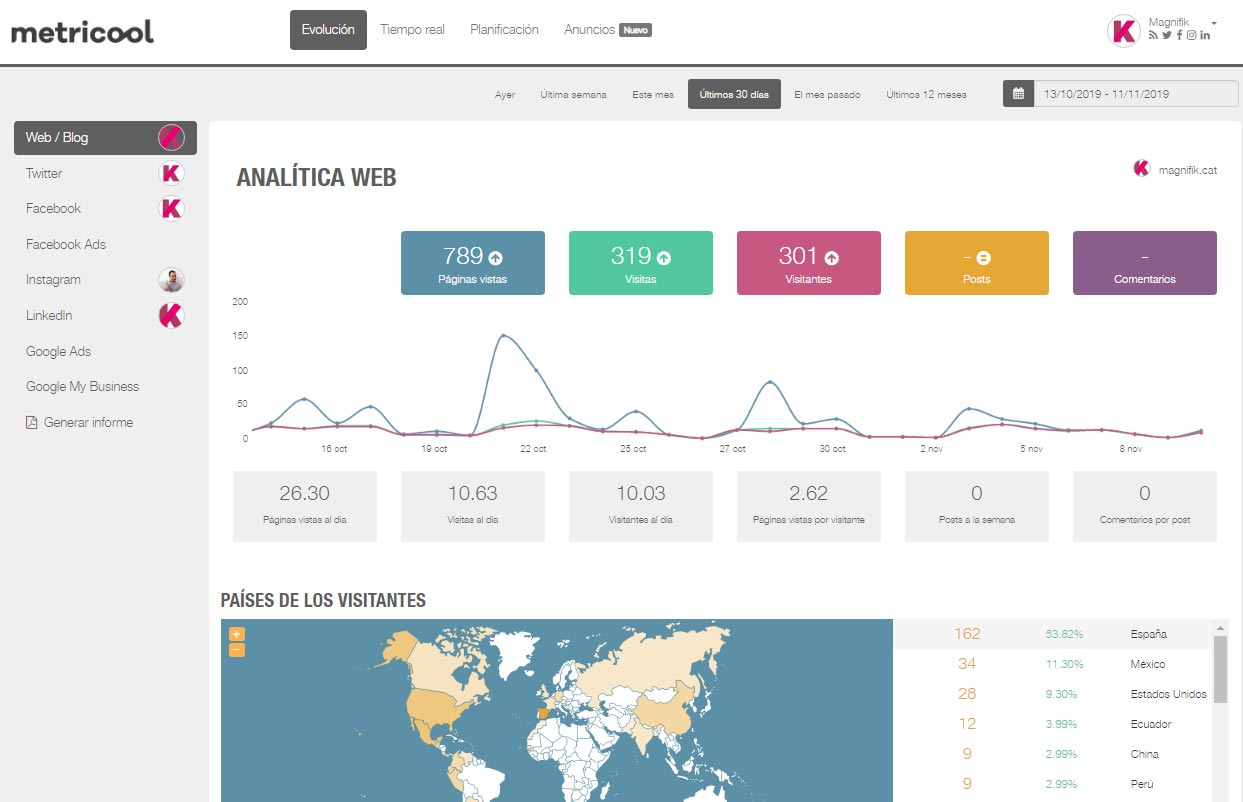 Tutorial Metricool Analitica web