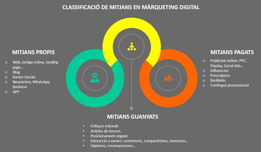 mitjans marqueting digital - Faktotum