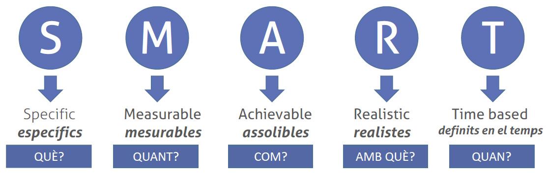 objectius SMART pla marqueting digital
